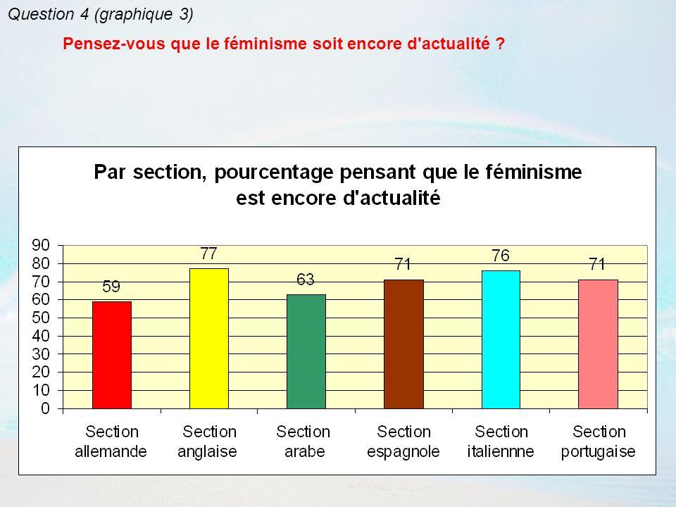 Question 4 (graphique 3) Pensez-vous que le féminisme soit encore d actualité