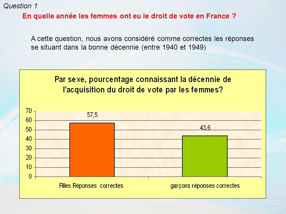 Question 1 En quelle année les femmes ont eu le droit de vote en France