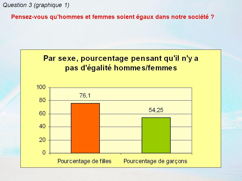 Question 3 (graphique 1) Pensez-vous qu hommes et femmes soient égaux dans notre société