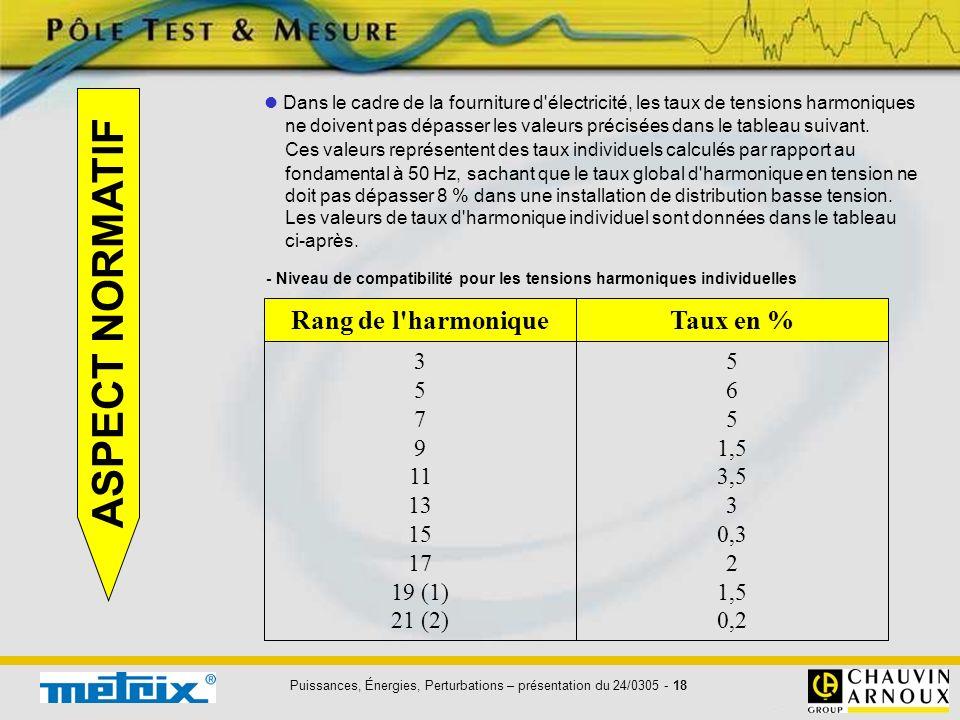 ASPECT NORMATIF Rang de l harmonique Taux en % 3 5 7 9 11 13 15 17