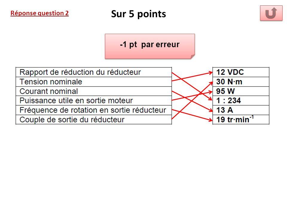Sur 5 points Réponse question 2 -1 pt par erreur