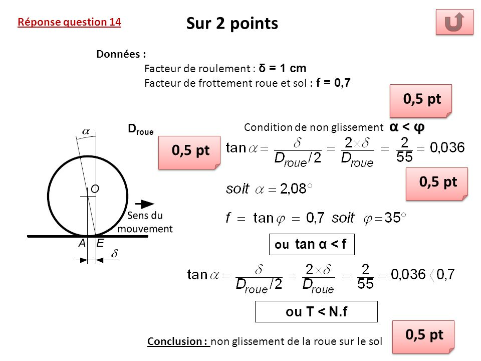 Condition de non glissement α < ϕ