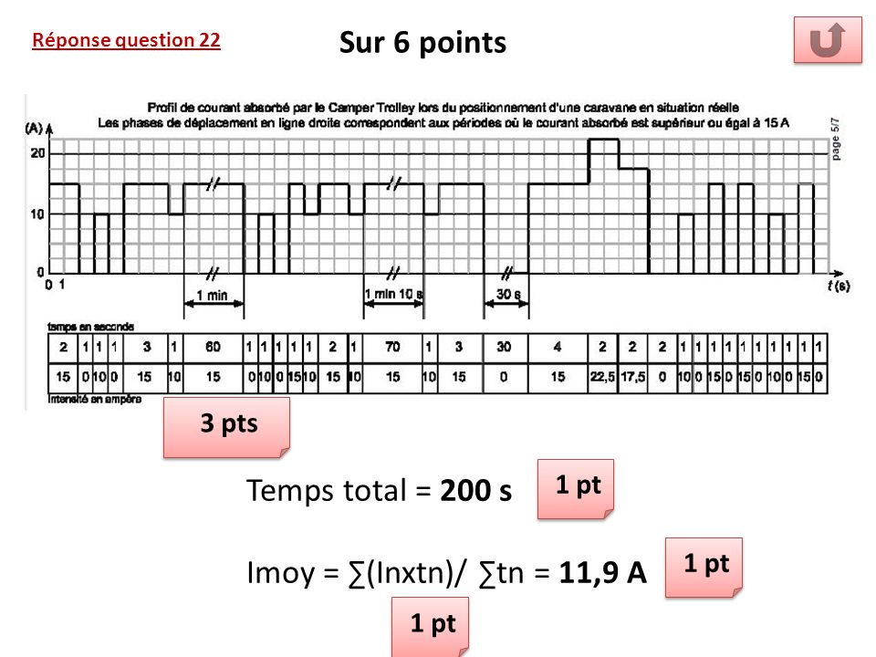 Sur 6 points Temps total = 200 s Imoy = ∑(Inxtn)/ ∑tn = 11,9 A 3 pts
