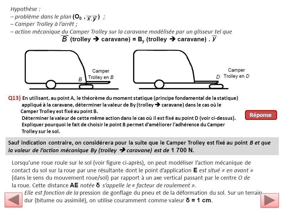 – problème dans le plan (O0 , ) ; – Camper Trolley à l'arrêt ;