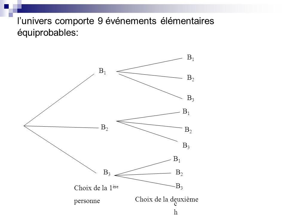l'univers comporte 9 événements élémentaires équiprobables: