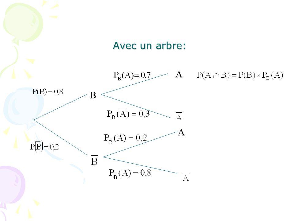 Avec un arbre: A B A
