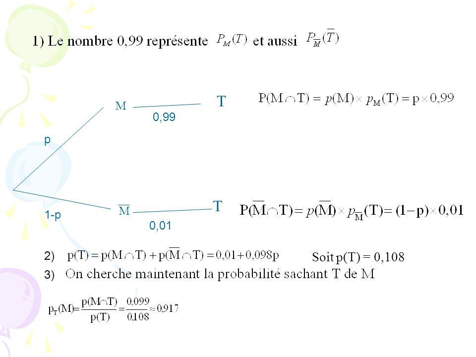 T M 0,99 p T M 1-p 0,01 2) Soit p(T) = 0,108 3)