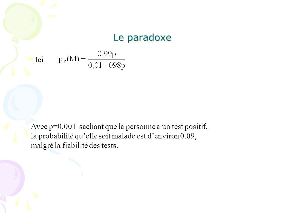 Le paradoxe Ici.