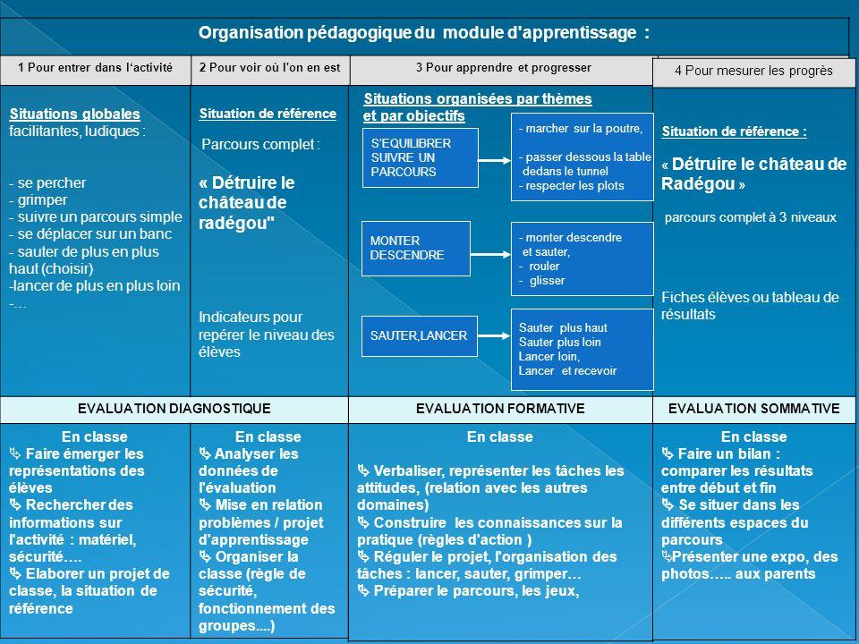 Organisation pédagogique du module d apprentissage :