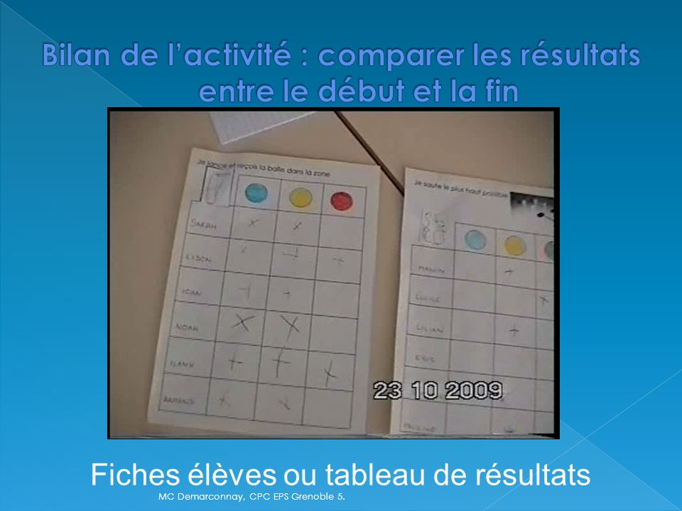 Bilan de l'activité : comparer les résultats entre le début et la fin