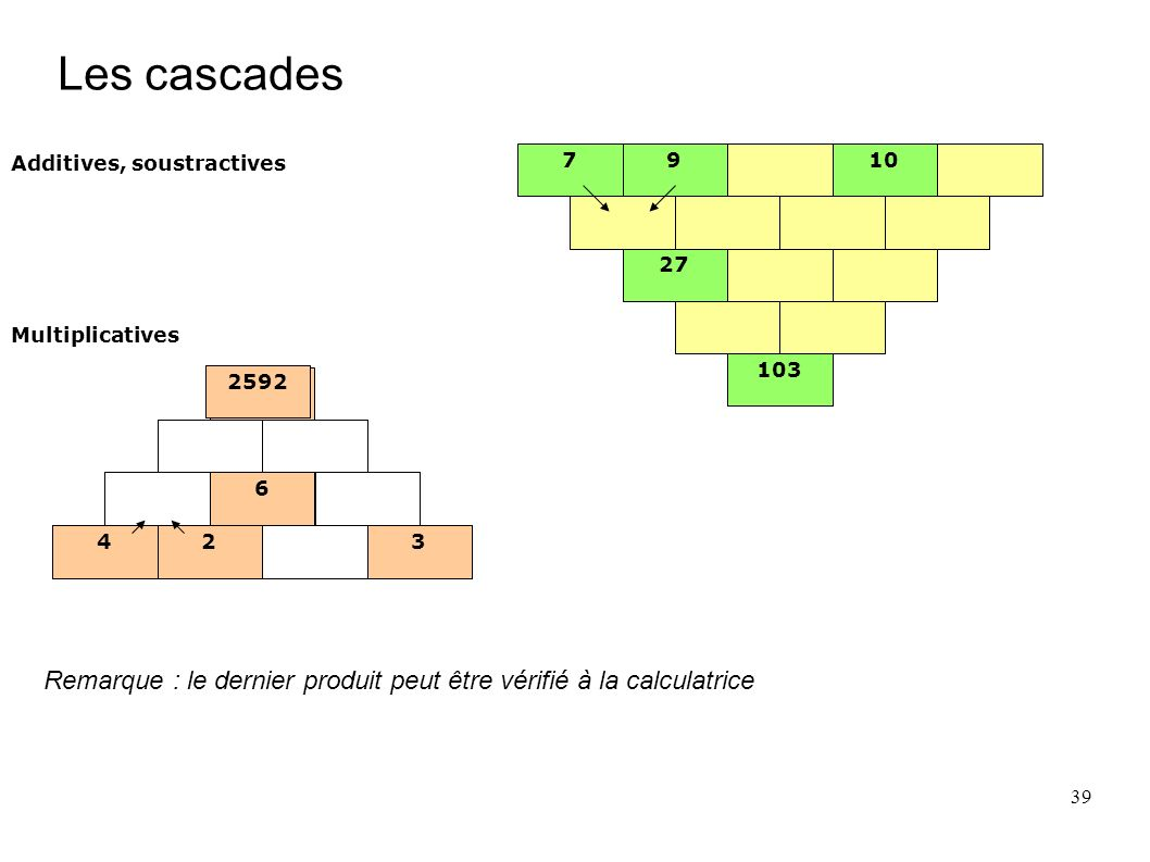 Les cascades Additives, soustractives. 7. 9. 10. 27. 103. Multiplicatives. 2592. 2592. 2592.