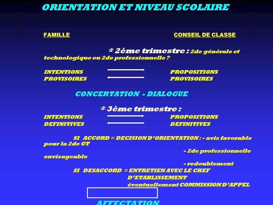 ORIENTATION ET NIVEAU SCOLAIRE