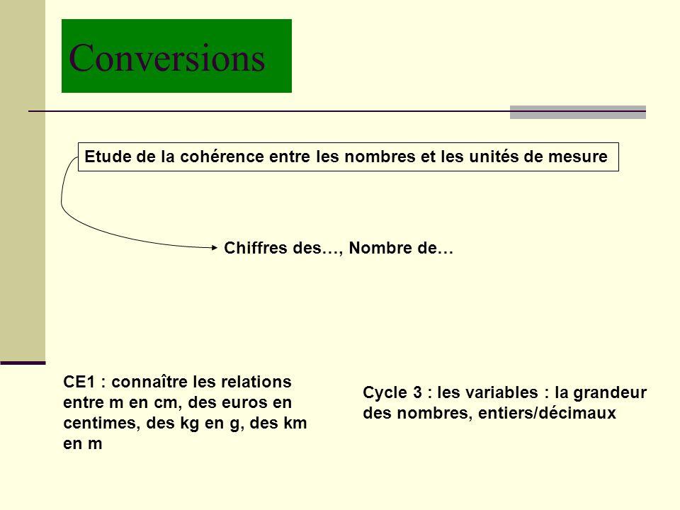 Conversions Etude de la cohérence entre les nombres et les unités de mesure. Chiffres des…, Nombre de…