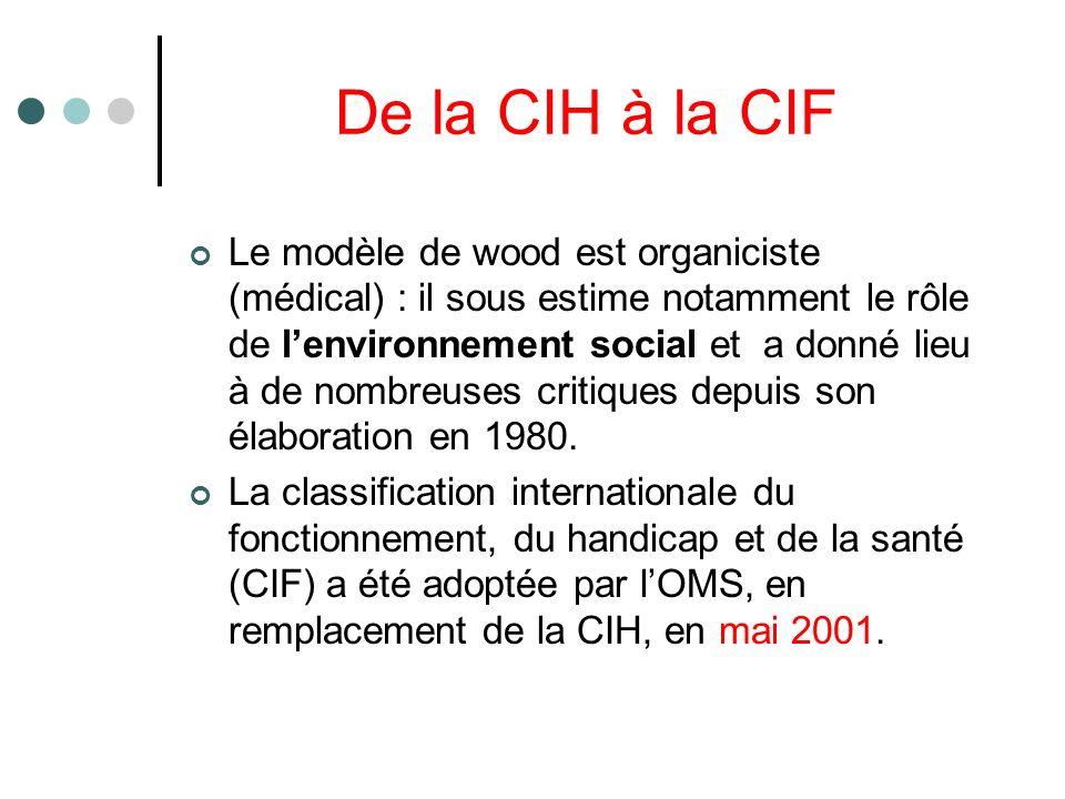 De la CIH à la CIF