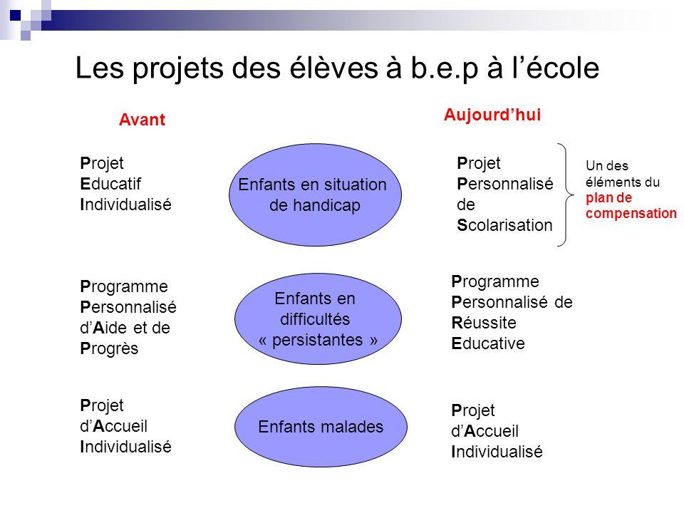 Les projets des élèves à b.e.p à l'école