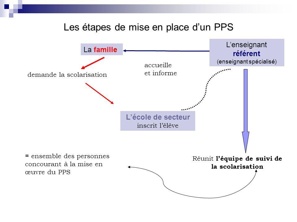 Les étapes de mise en place d'un PPS