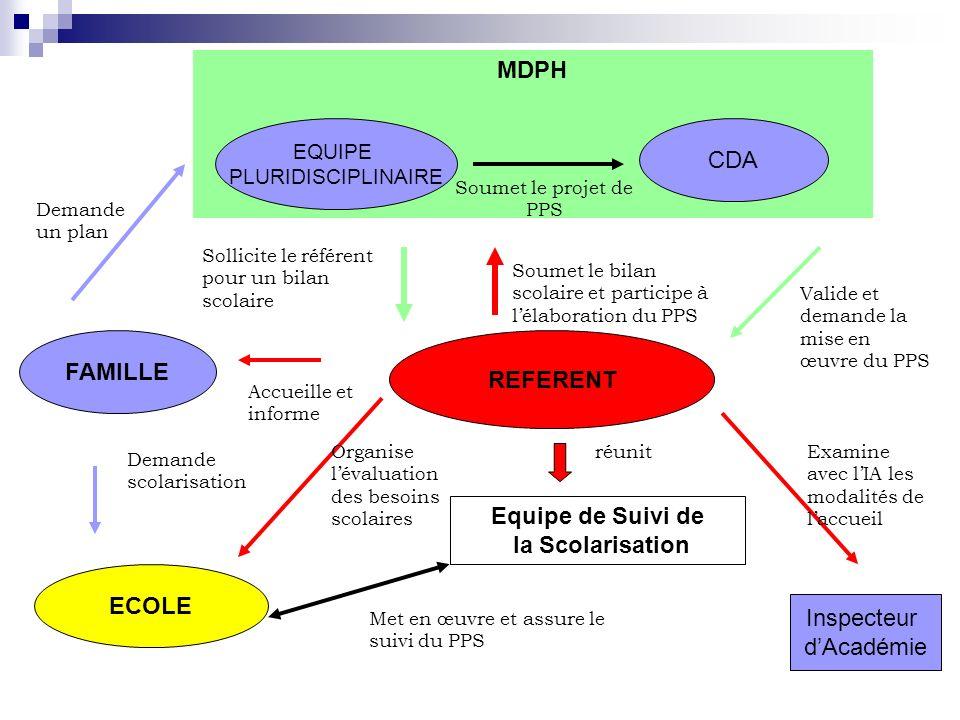 MDPH FAMILLE REFERENT Equipe de Suivi de la Scolarisation ECOLE