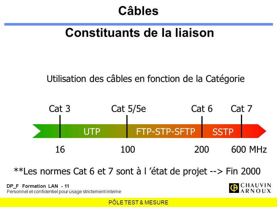 Câbles Constituants de la liaison