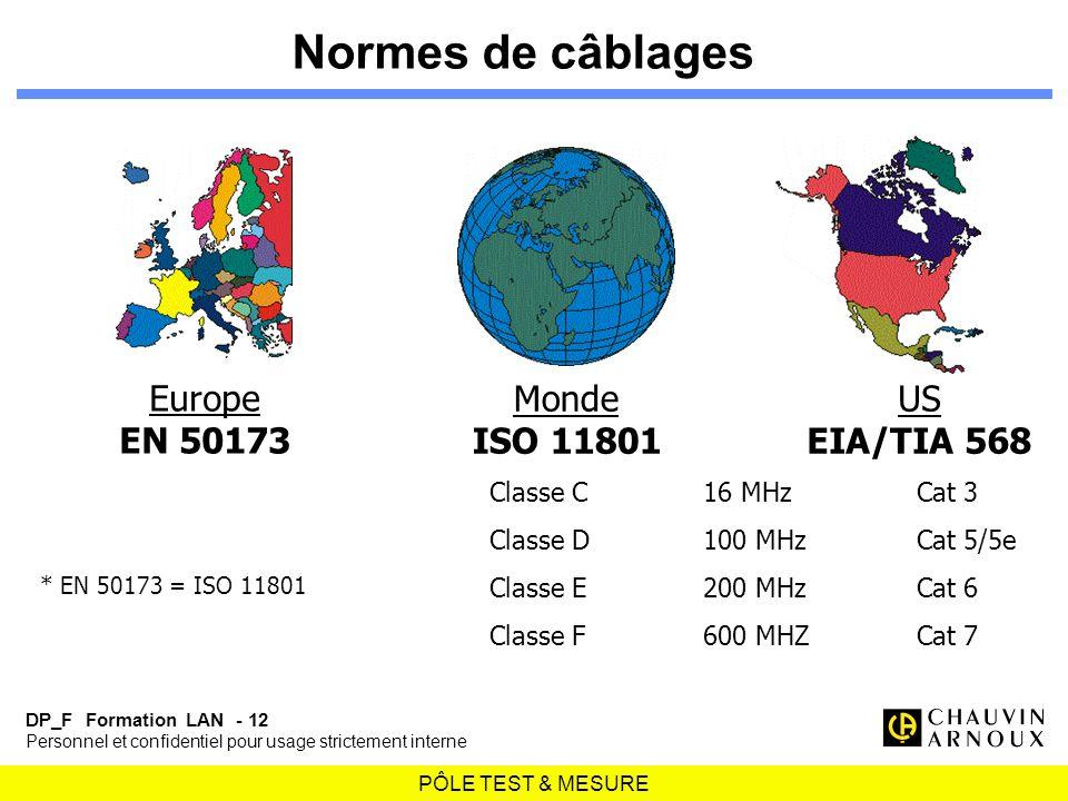 Normes de câblages Europe EN 50173 Monde ISO 11801 US EIA/TIA 568