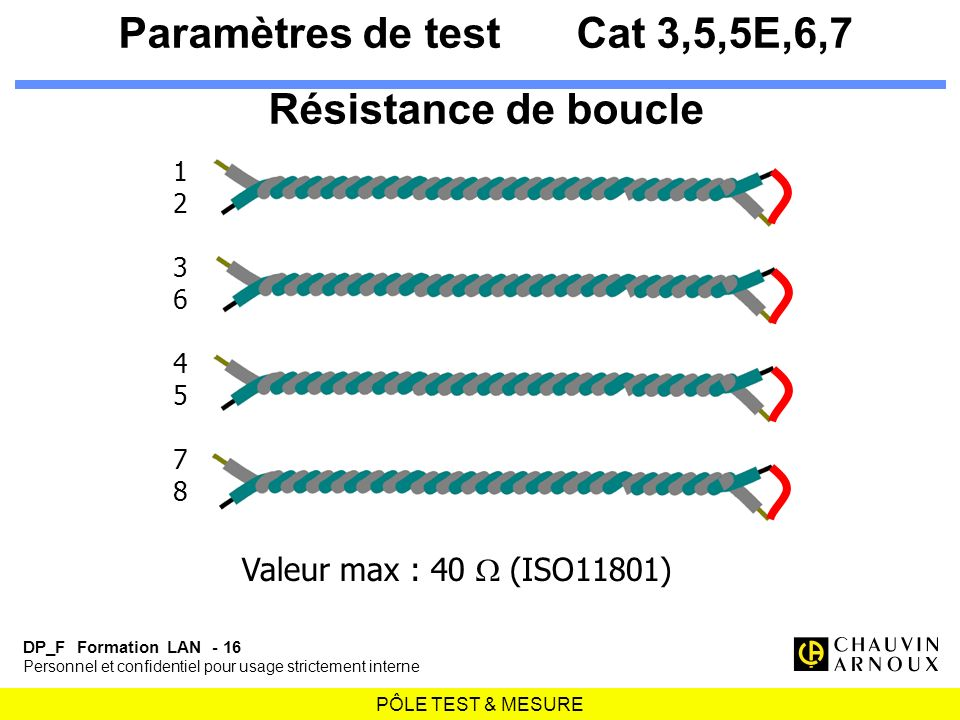 Paramètres de test Cat 3,5,5E,6,7 Résistance de boucle