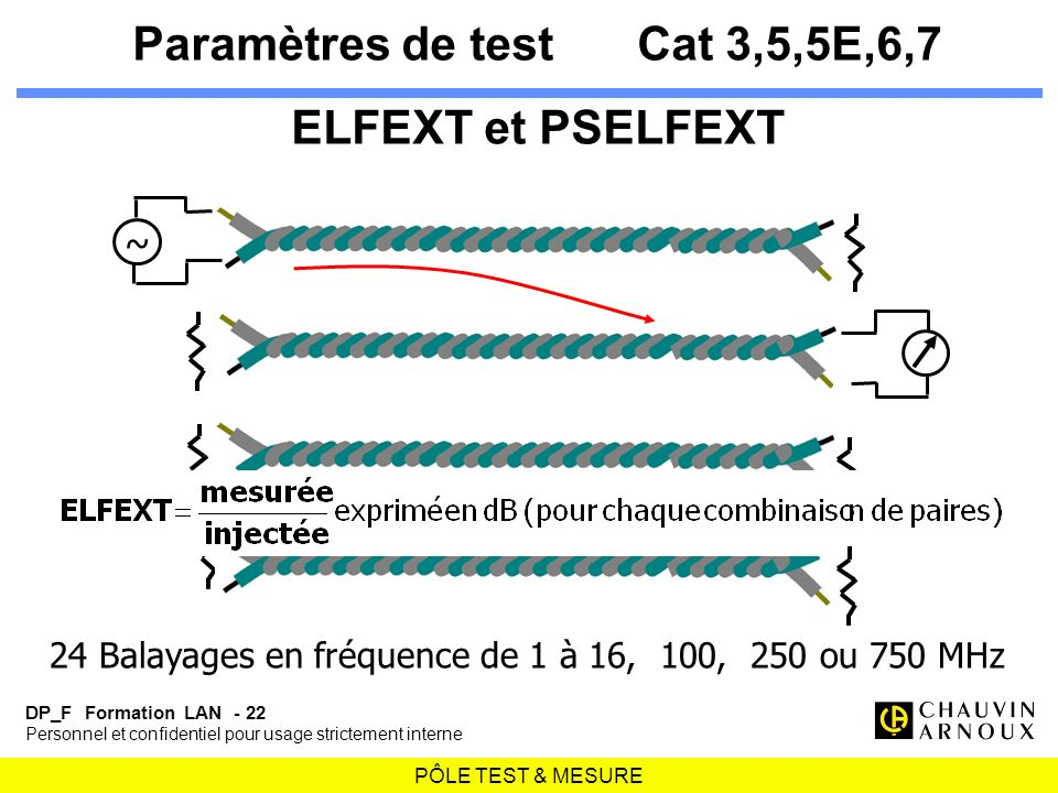 Paramètres de test Cat 3,5,5E,6,7 ELFEXT et PSELFEXT
