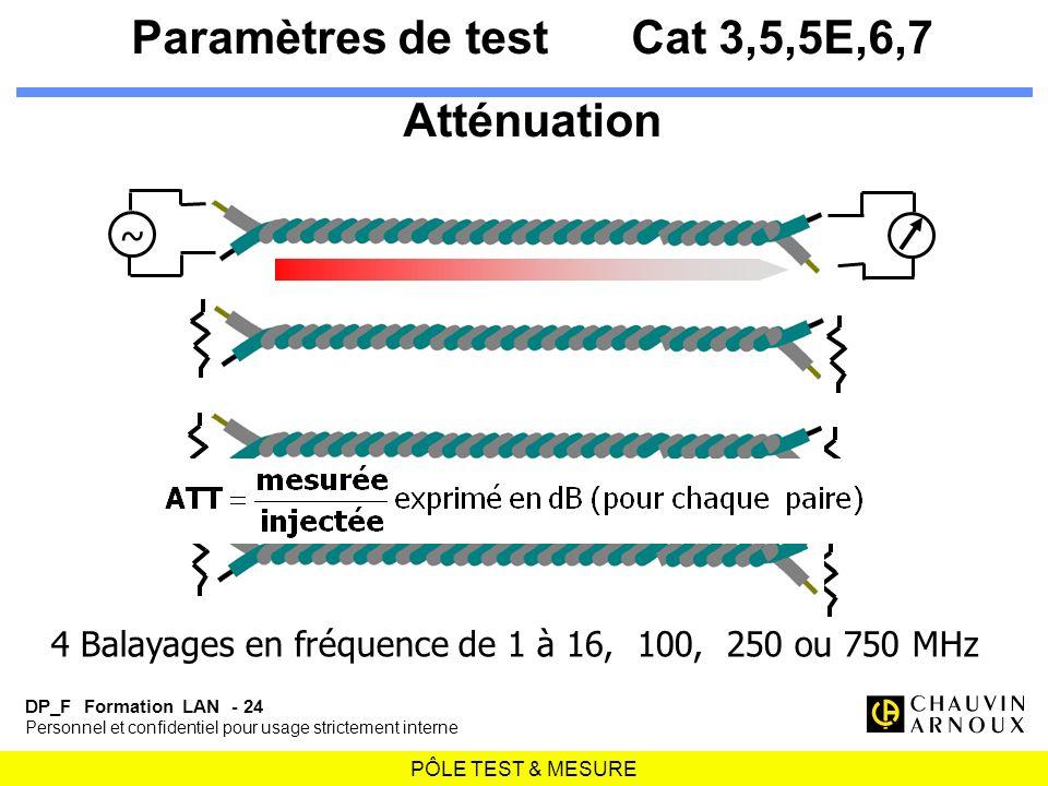 Paramètres de test Cat 3,5,5E,6,7 Atténuation