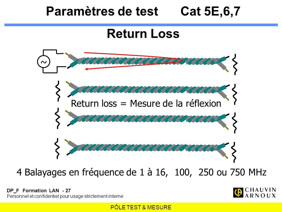 Paramètres de test Cat 5E,6,7 Return Loss