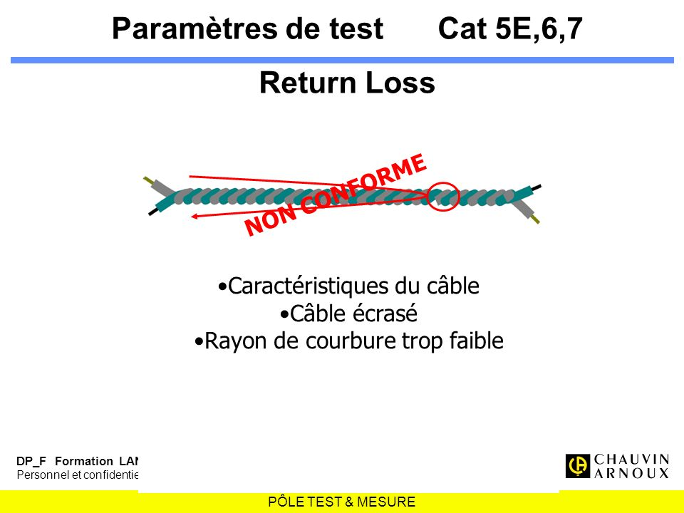 Paramètres de test Cat 5E,6,7 Return Loss