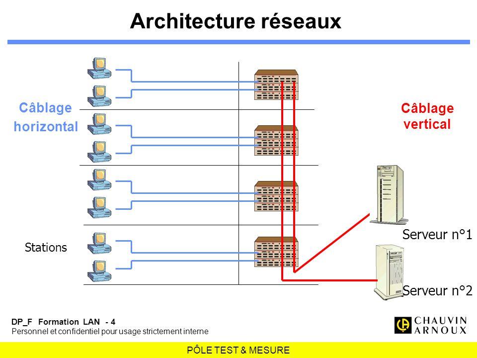 Architecture réseaux Câblage Câblage horizontal vertical Serveur n°1