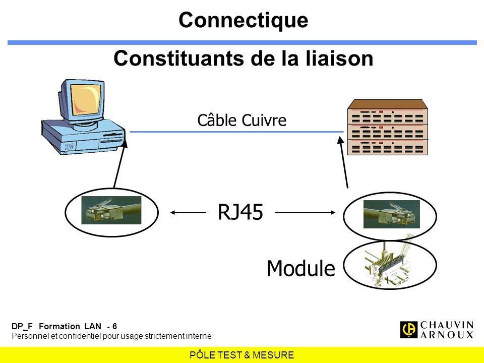 Connectique Constituants de la liaison