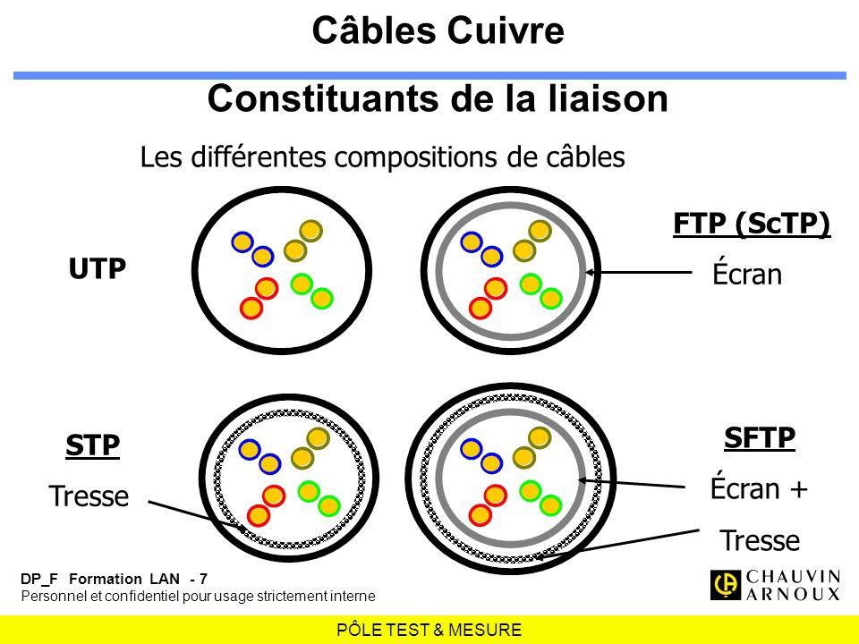 Câbles Cuivre Constituants de la liaison