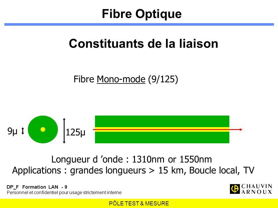 Fibre Optique Constituants de la liaison