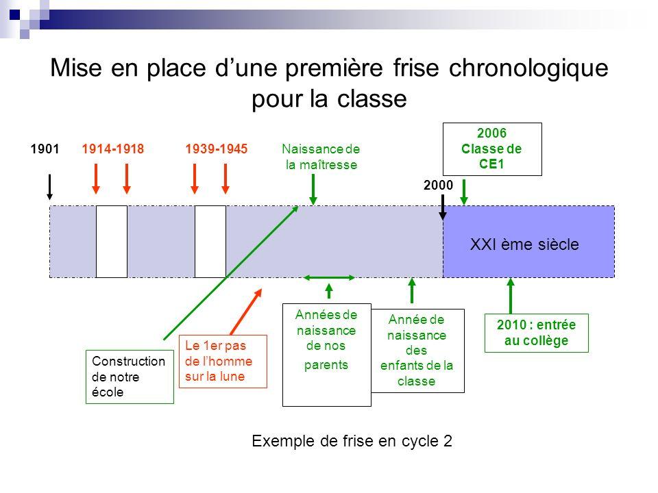 Mise en place d'une première frise chronologique pour la classe