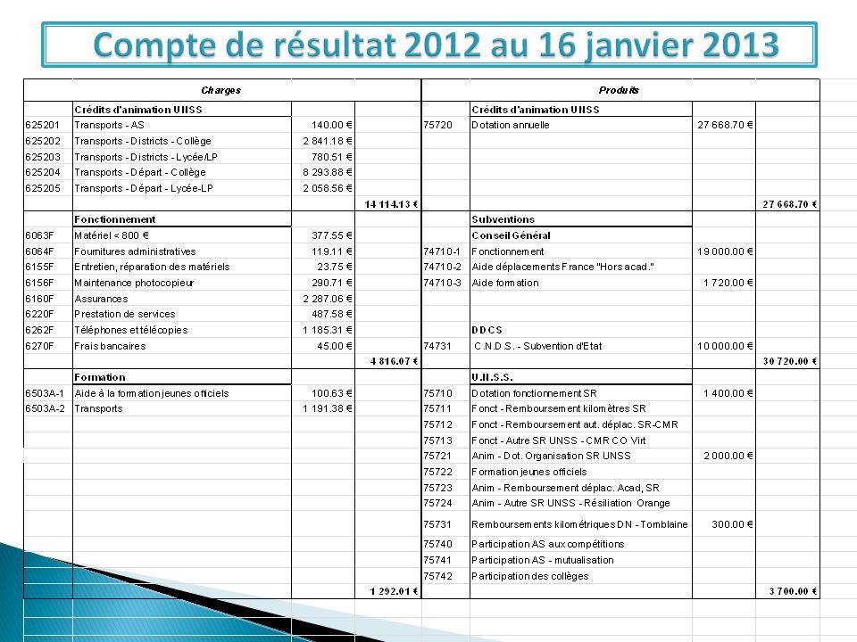 Compte de résultat 2012 au 16 janvier 2013