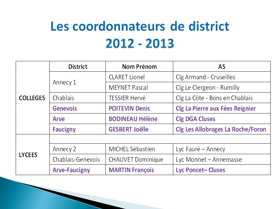 Les coordonnateurs de district 2012 - 2013