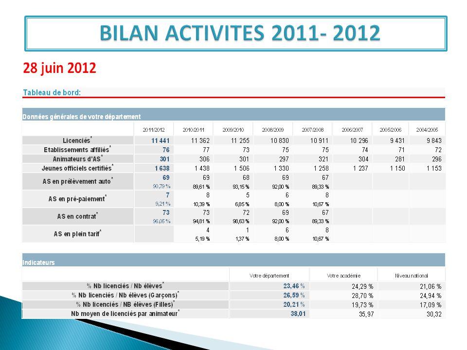 BILAN ACTIVITES 2011- 2012