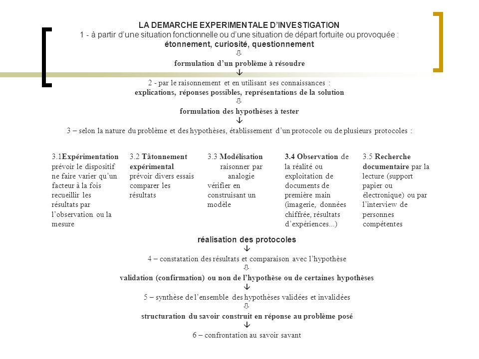 LA DEMARCHE EXPERIMENTALE D'INVESTIGATION