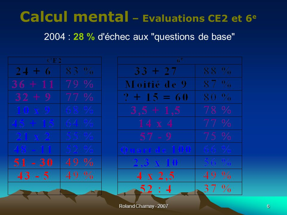 Calcul mental – Evaluations CE2 et 6e
