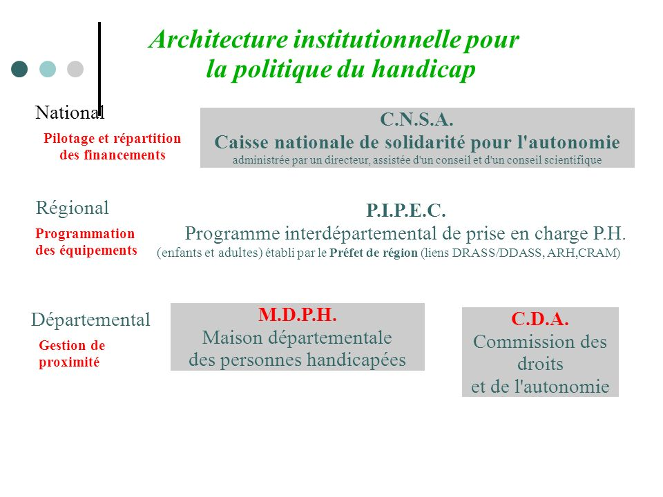 Architecture institutionnelle pour la politique du handicap