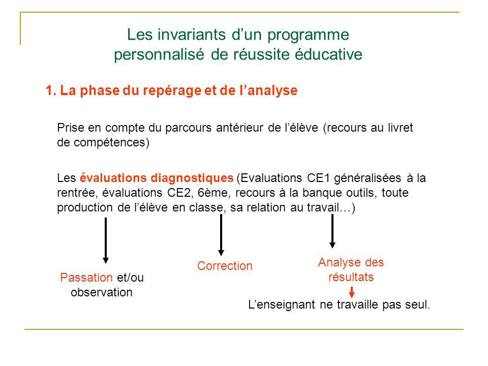 Les invariants d'un programme personnalisé de réussite éducative