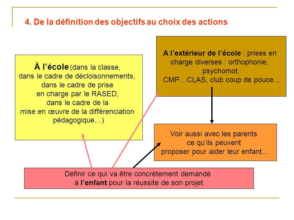 4. De la définition des objectifs au choix des actions