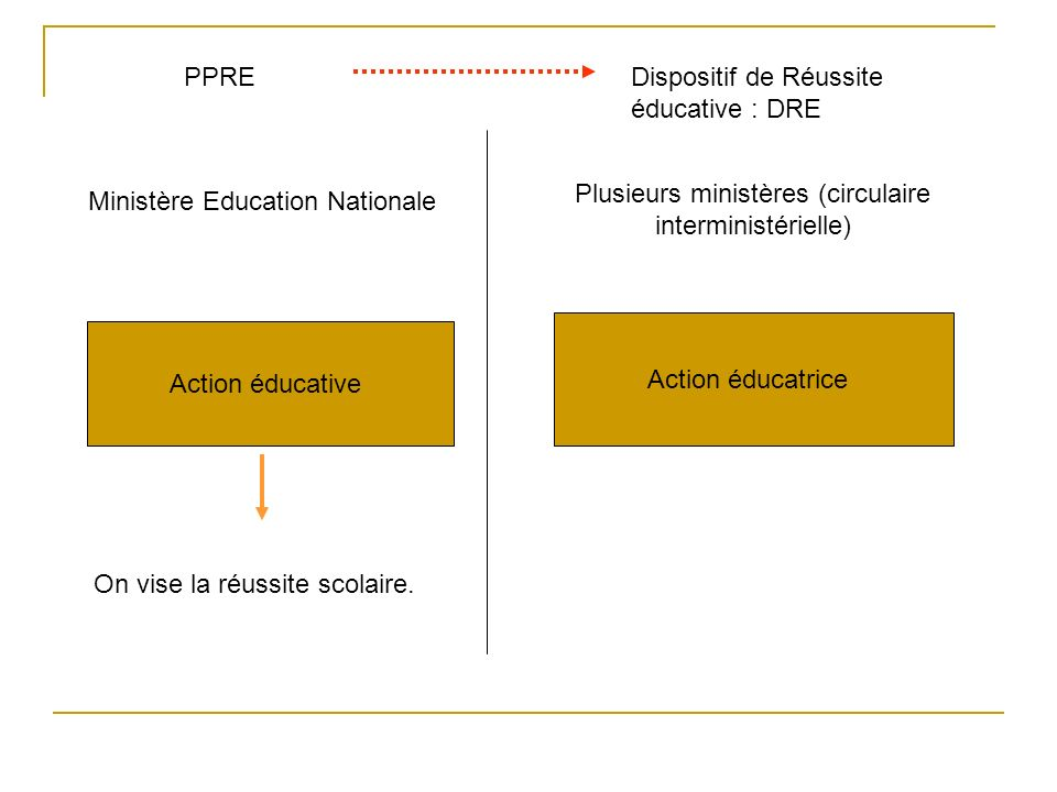 Dispositif de Réussite éducative : DRE