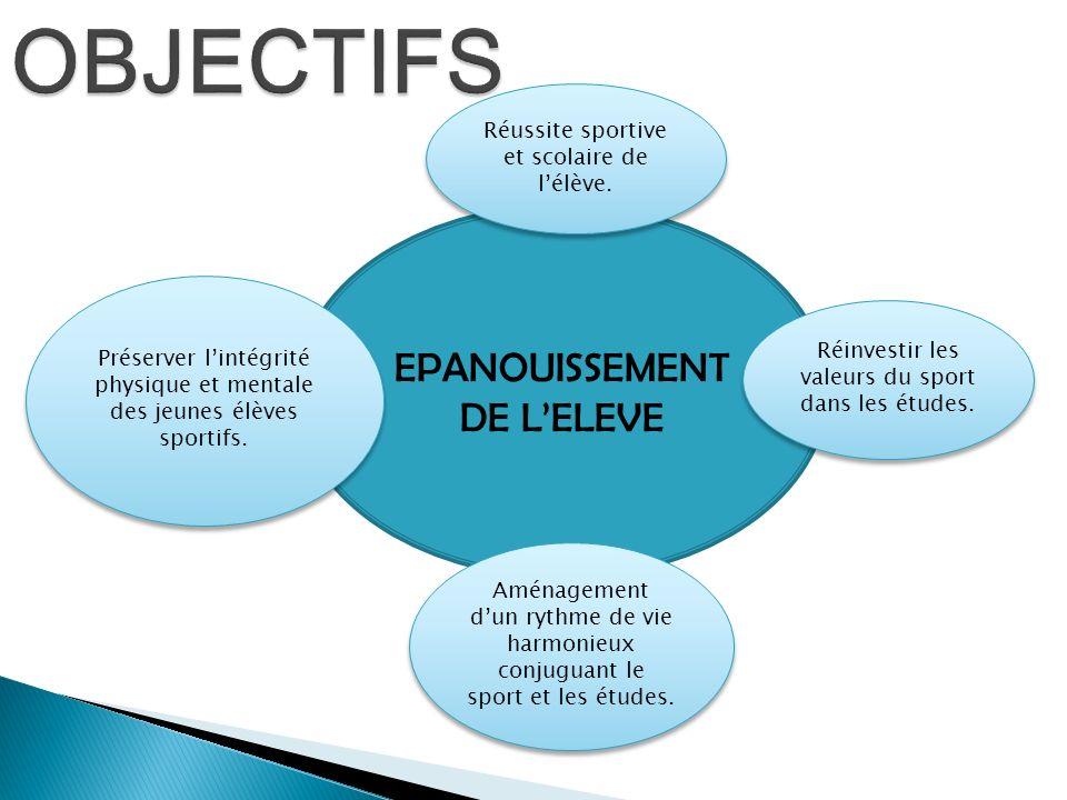 OBJECTIFS EPANOUISSEMENT DE L'ELEVE