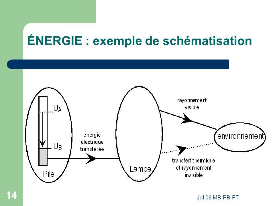 ÉNERGIE : exemple de schématisation