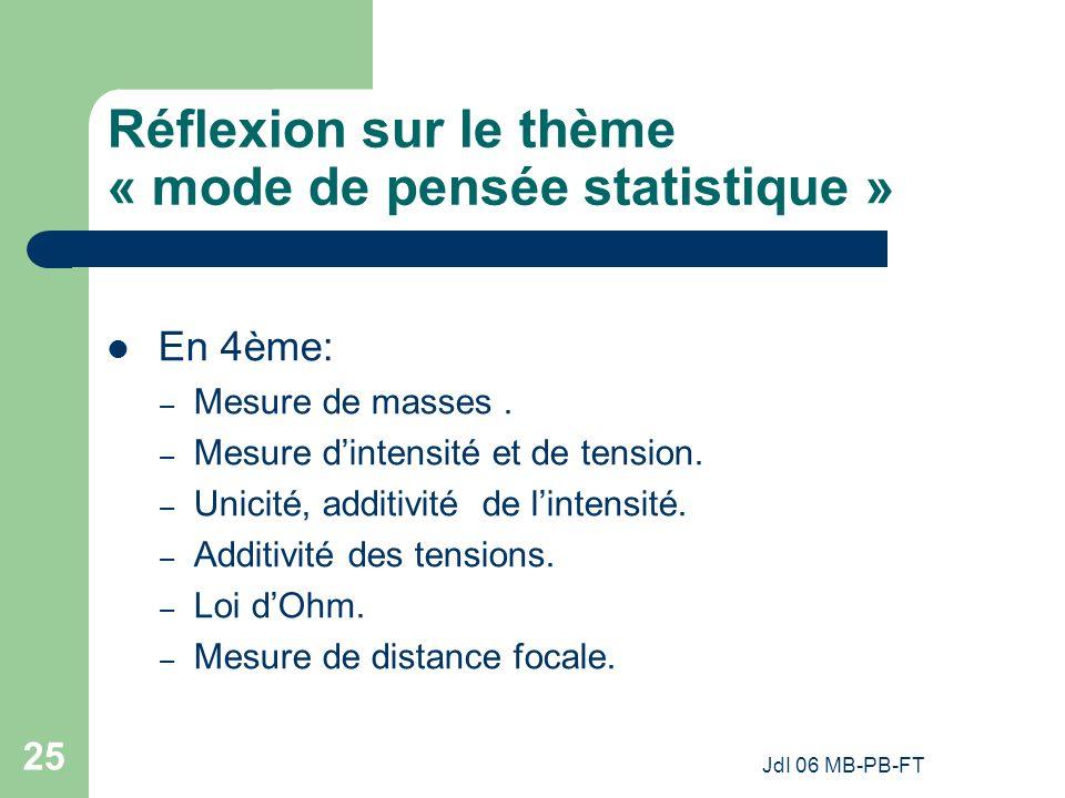 Réflexion sur le thème « mode de pensée statistique »