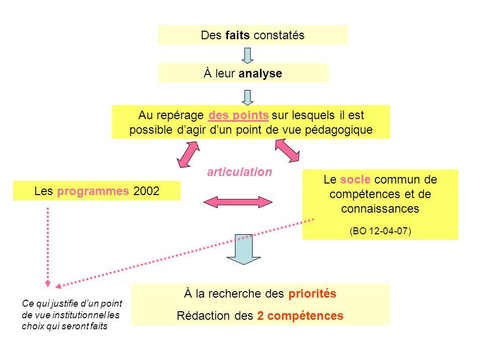 Le socle commun de compétences et de connaissances Les programmes 2002