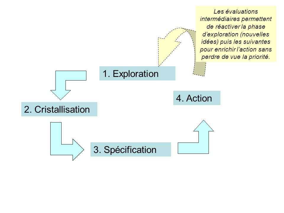 1. Exploration 4. Action 2. Cristallisation 3. Spécification
