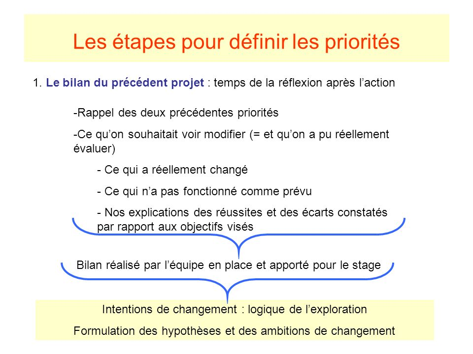 Les étapes pour définir les priorités