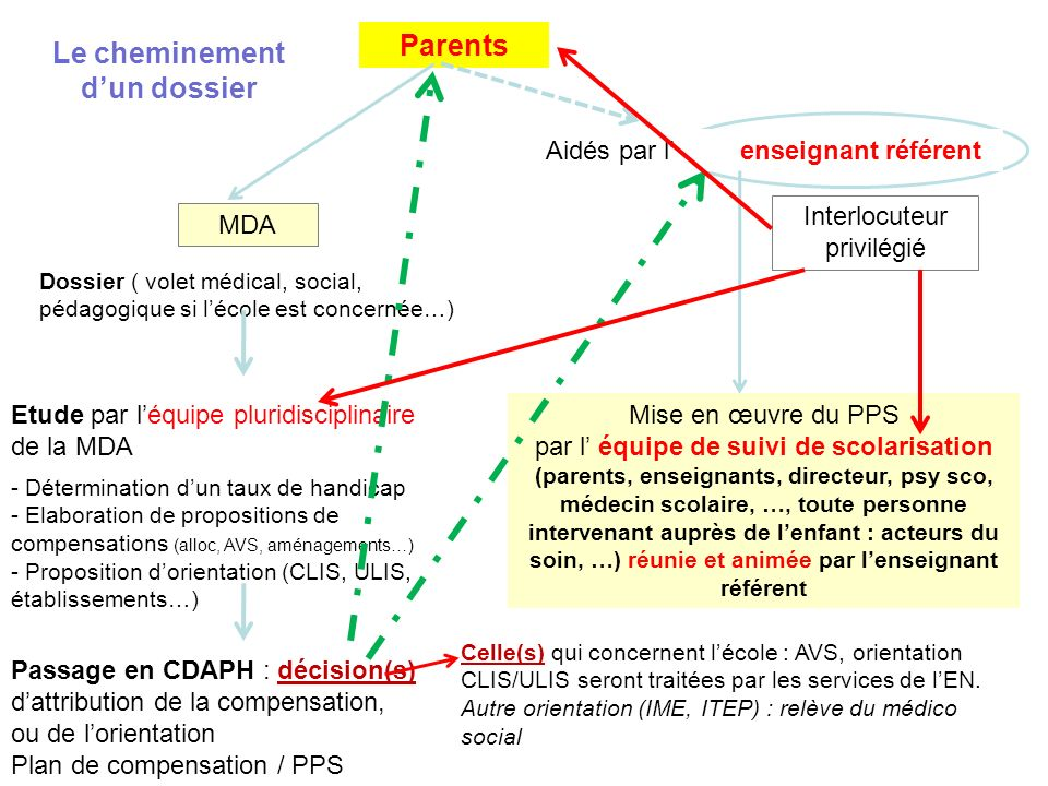 Le cheminement d'un dossier