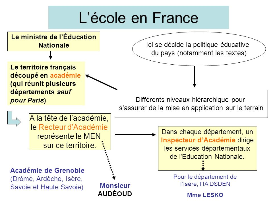 Le ministre de l'Éducation Nationale